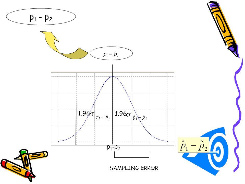 p 1 - p 2 1.96 SAMPLING ERROR 1.96