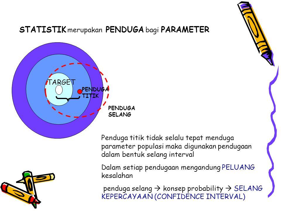 Pendugaan Parameter: Kasus Dua sampel saling bebas Selisih rataan dua populasi