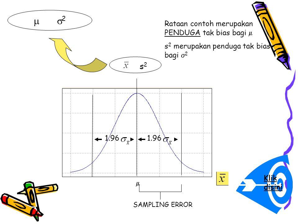 Rataan contoh merupakan PENDUGA tak bias bagi  s 2 merupakan penduga tak bias bagi  2   2 s2s2  1.96 SAMPLING ERROR Klik disini