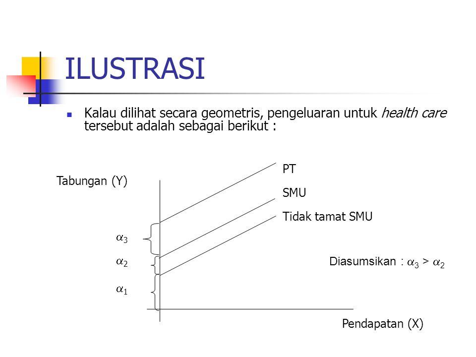 ILUSTRASI Kalau dilihat secara geometris, pengeluaran untuk health care tersebut adalah sebagai berikut : Diasumsikan :  3 >  2 PT SMU Tidak tamat SMU 33 22 11 Pendapatan (X) Tabungan (Y)