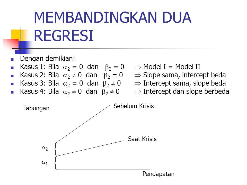 MEMBANDINGKAN DUA REGRESI Dengan demikian: Kasus 1: Bila  2 = 0 dan  2 = 0  Model I = Model II Kasus 2: Bila  2  0 dan  2 = 0  Slope sama, intercept beda Kasus 3: Bila  2 = 0 dan  2  0  Intercept sama, slope beda Kasus 4: Bila  2  0 dan  2  0  Intercept dan slope berbeda Tabungan 22 11 Pendapatan Sebelum Krisis Saat Krisis