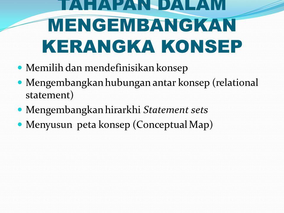 KERANGKA KONSEP… Cont'd Suatu skema dalam penelitian yang menggambarkan hubungan antar konsep/variabel yang diteliti yang diturunkan dari kerangka teori (Polit & Hungler, 1999)