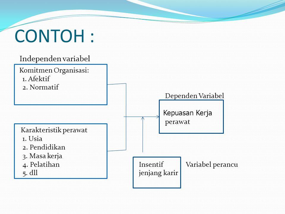 CONTOH : Komitmen Organisasi: 1. Afektif 2. Normatif Dependen Variabel Kepuasan Kerja perawat Karakteristik perawat 1. Usia 2. Pendidikan 3. Masa kerj