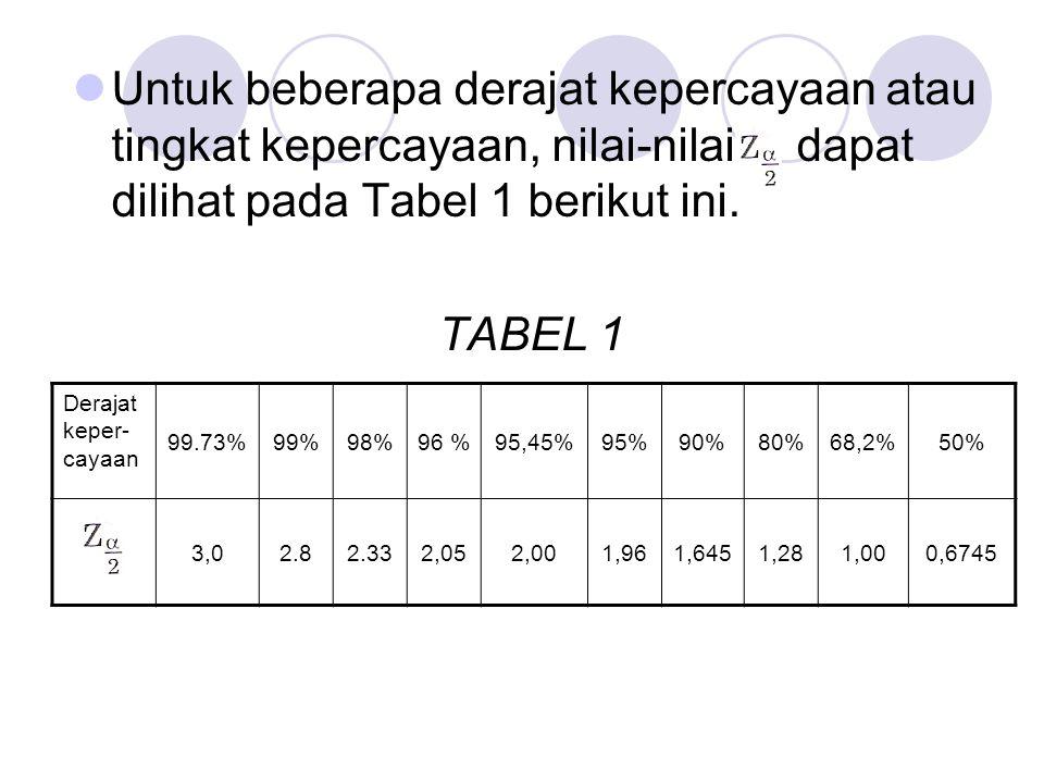 Untuk beberapa derajat kepercayaan atau tingkat kepercayaan, nilai-nilai dapat dilihat pada Tabel 1 berikut ini. TABEL 1 Derajat keper- cayaan 99.73%9