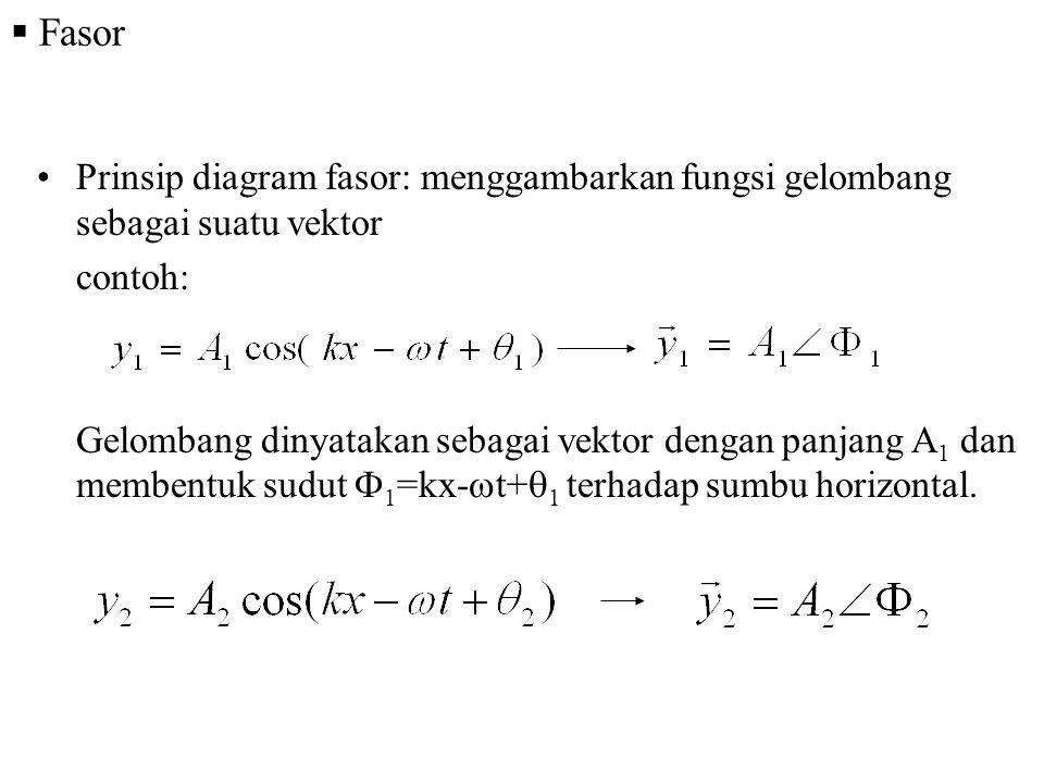  Fasor Prinsip diagram fasor: menggambarkan fungsi gelombang sebagai suatu vektor contoh: Gelombang dinyatakan sebagai vektor dengan panjang A 1 dan membentuk sudut  1 =kx-  t+  1 terhadap sumbu horizontal.