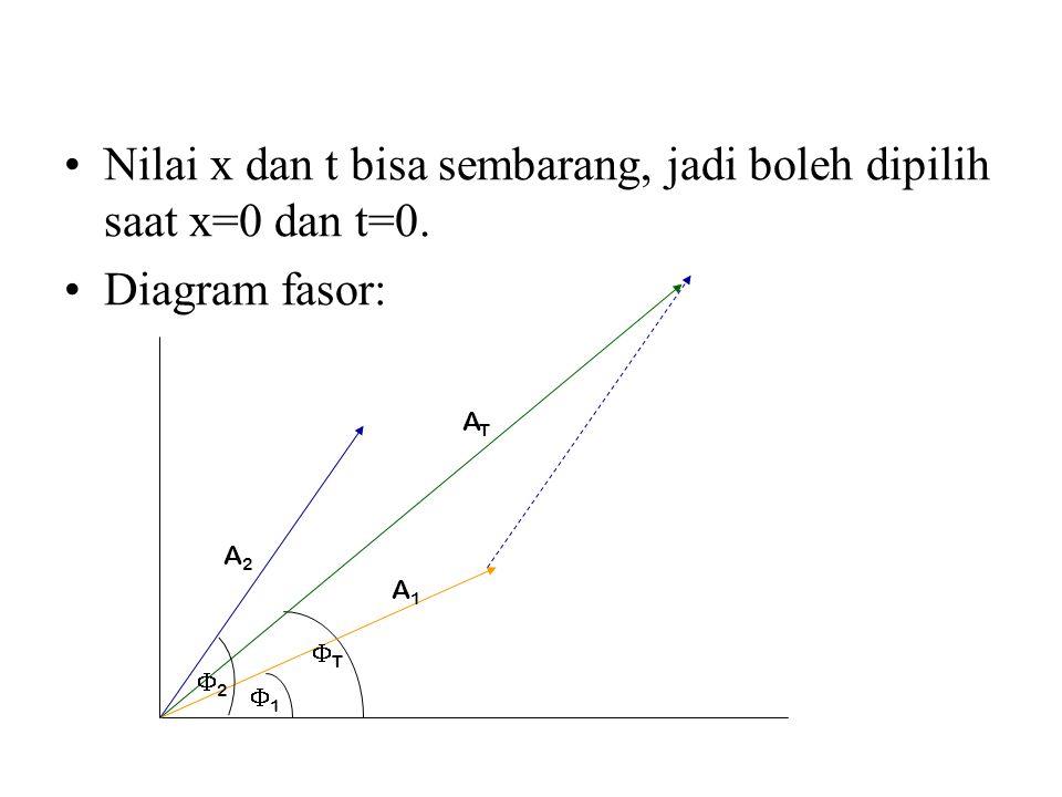 Nilai x dan t bisa sembarang, jadi boleh dipilih saat x=0 dan t=0. Diagram fasor: 11 A2A2 ATAT A1A1 22 TT