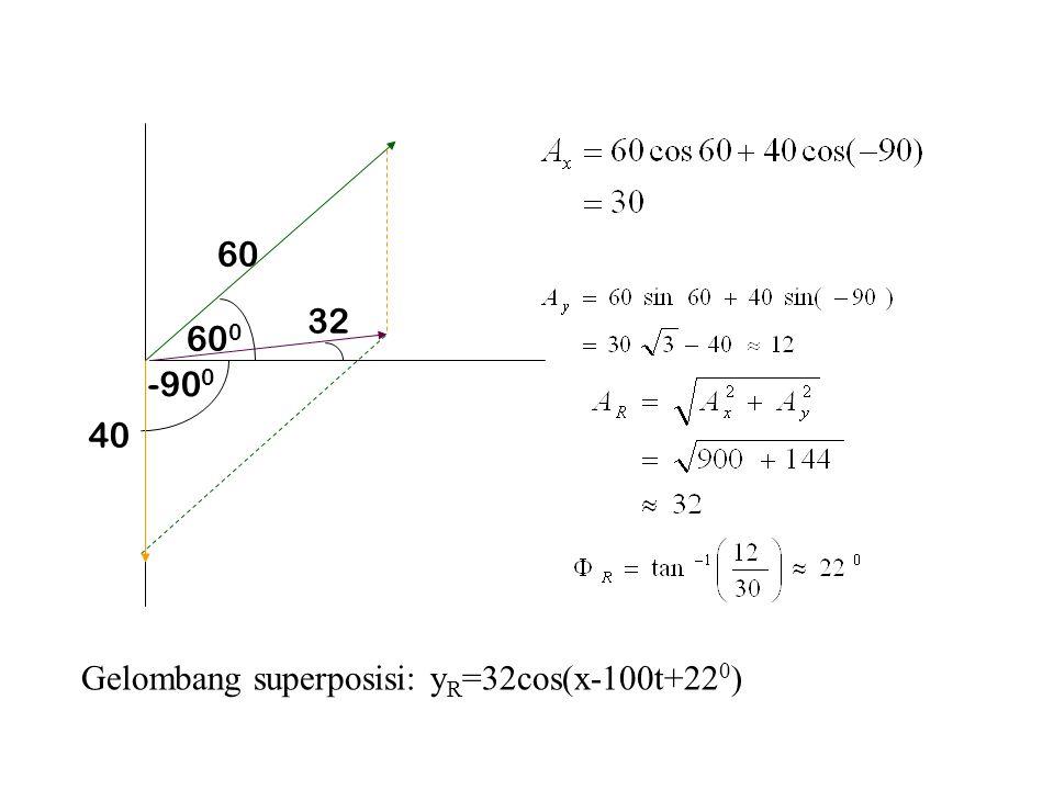 60 60 0 40 -90 0 Gelombang superposisi: y R =32cos(x-100t+22 0 ) 32