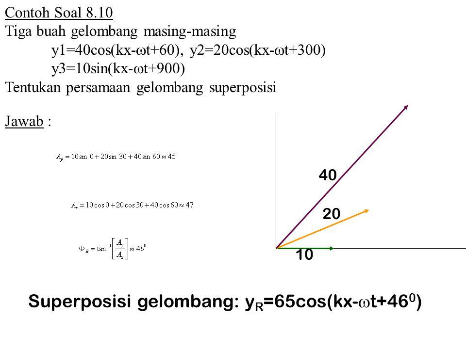 10 20 40 Contoh Soal 8.10 Tiga buah gelombang masing-masing y1=40cos(kx-  t+60), y2=20cos(kx-  t+300) y3=10sin(kx-  t+900) Tentukan persamaan gelombang superposisi Jawab : Superposisi gelombang: y R =65cos(kx-  t+46 0 )