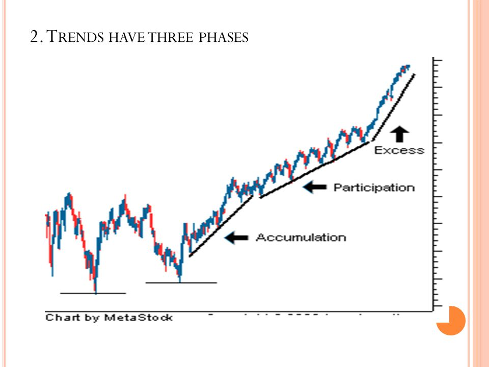 2. T RENDS HAVE THREE PHASES