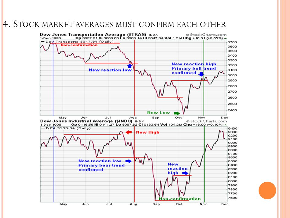 4. S TOCK MARKET AVERAGES MUST CONFIRM EACH OTHER
