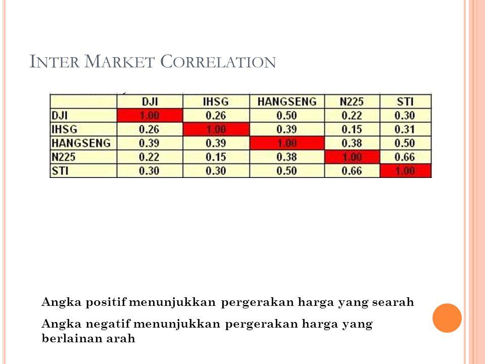 I NTER M ARKET C ORRELATION Angka positif menunjukkan pergerakan harga yang searah Angka negatif menunjukkan pergerakan harga yang berlainan arah