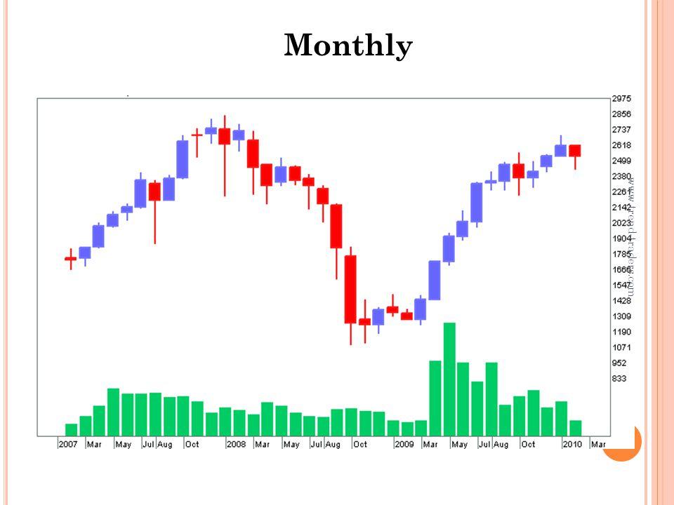 6.N OTE Dalam Fase up trend ketika tiba-tiba terjadi gerakan turun maka asumsinya ada 2 hal 1.