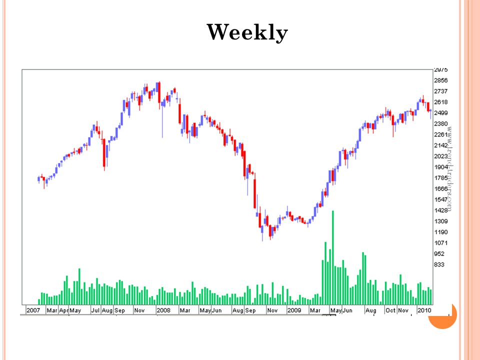 Weekly www.trend-traders.com