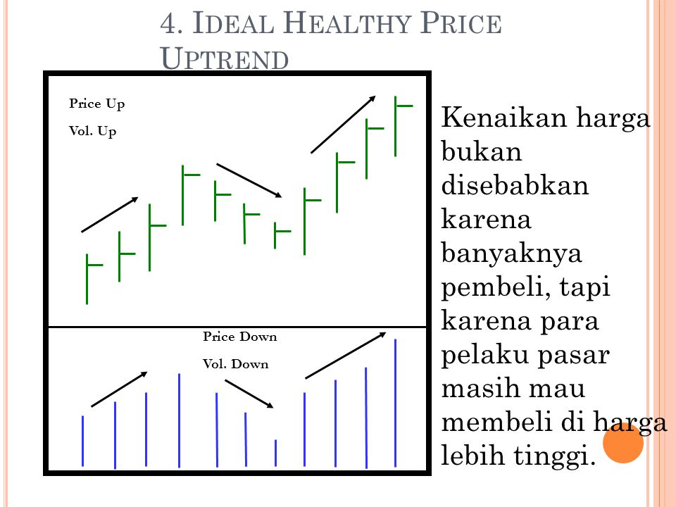 4. I DEAL H EALTHY P RICE U PTREND Price Up Vol. Up Price Down Vol.