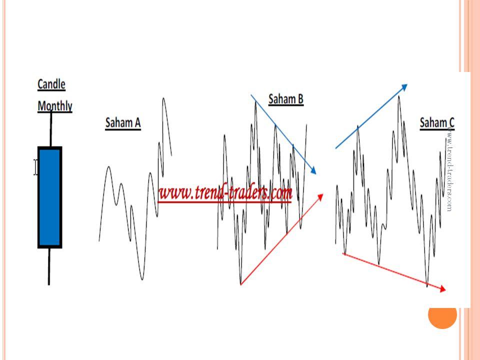 6.N OTE Selama harga bergerak dalam up trend diikuti oleh increasing volume di tiap peak yang terjadi maka kita bisa berasumsi akan terjadi new high di atas peak terakhir yang telah terbentuk.