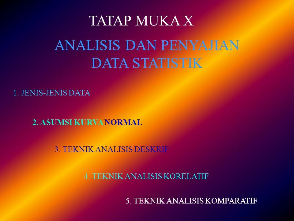 ANALISIS DAN PENYAJIAN DATA STATISTIK TATAP MUKA X 2. ASUMSI KURVA NORMAL 1. JENIS-JENIS DATA 3. TEKNIK ANALISIS DESKRIF 4. TEKNIK ANALISIS KORELATIF