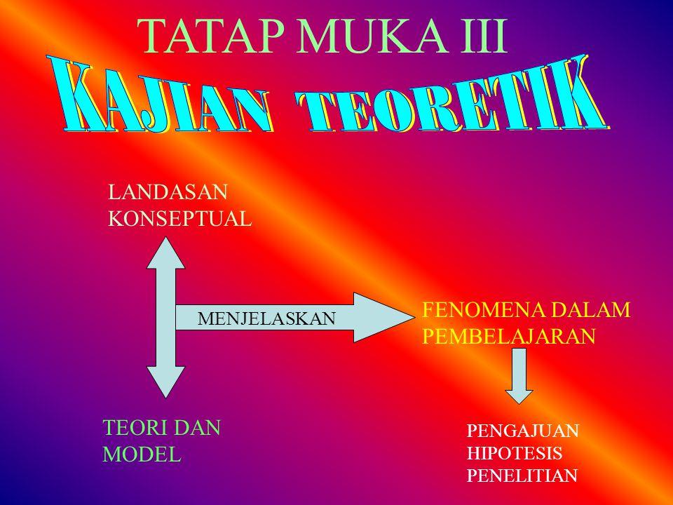 TATAP MUKA III LANDASAN KONSEPTUAL TEORI DAN MODEL FENOMENA DALAM PEMBELAJARAN MENJELASKAN PENGAJUAN HIPOTESIS PENELITIAN
