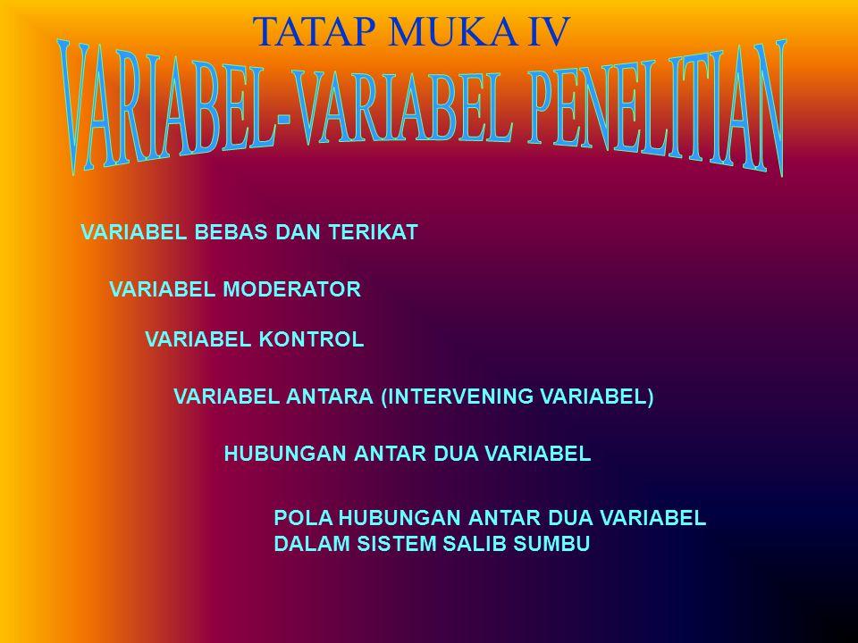 TATAP MUKA IV VARIABEL BEBAS DAN TERIKAT VARIABEL MODERATOR VARIABEL KONTROL VARIABEL ANTARA (INTERVENING VARIABEL) HUBUNGAN ANTAR DUA VARIABEL POLA HUBUNGAN ANTAR DUA VARIABEL DALAM SISTEM SALIB SUMBU