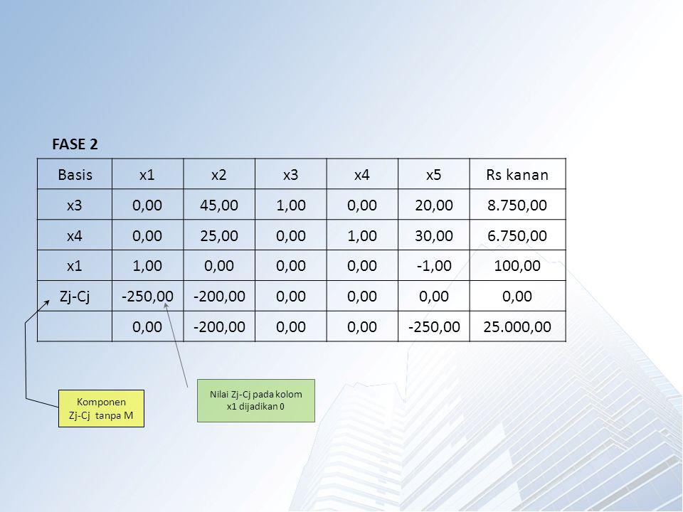 FASE 2 Basisx1x2x3x4x5Rs kanan x30,0045,001,000,0020,008.750,00 x40,0025,000,001,0030,006.750,00 x11,000,00 -1,00100,00 Zj-Cj-250,00-200,000,00 -200,000,00 -250,0025.000,00 Komponen Zj-Cj tanpa M Nilai Zj-Cj pada kolom x1 dijadikan 0
