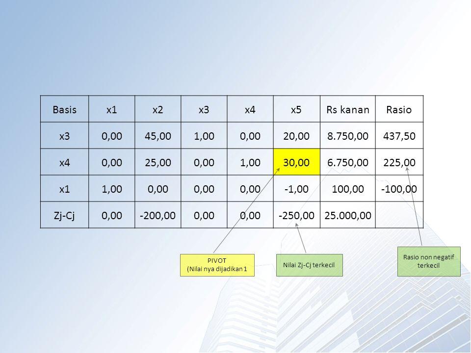 Basisx1x2x3x4x5Rs kananRasio x30,0045,001,000,0020,008.750,00437,50 x40,0025,000,001,0030,006.750,00225,00 x11,000,00 -1,00100,00-100,00 Zj-Cj0,00-200