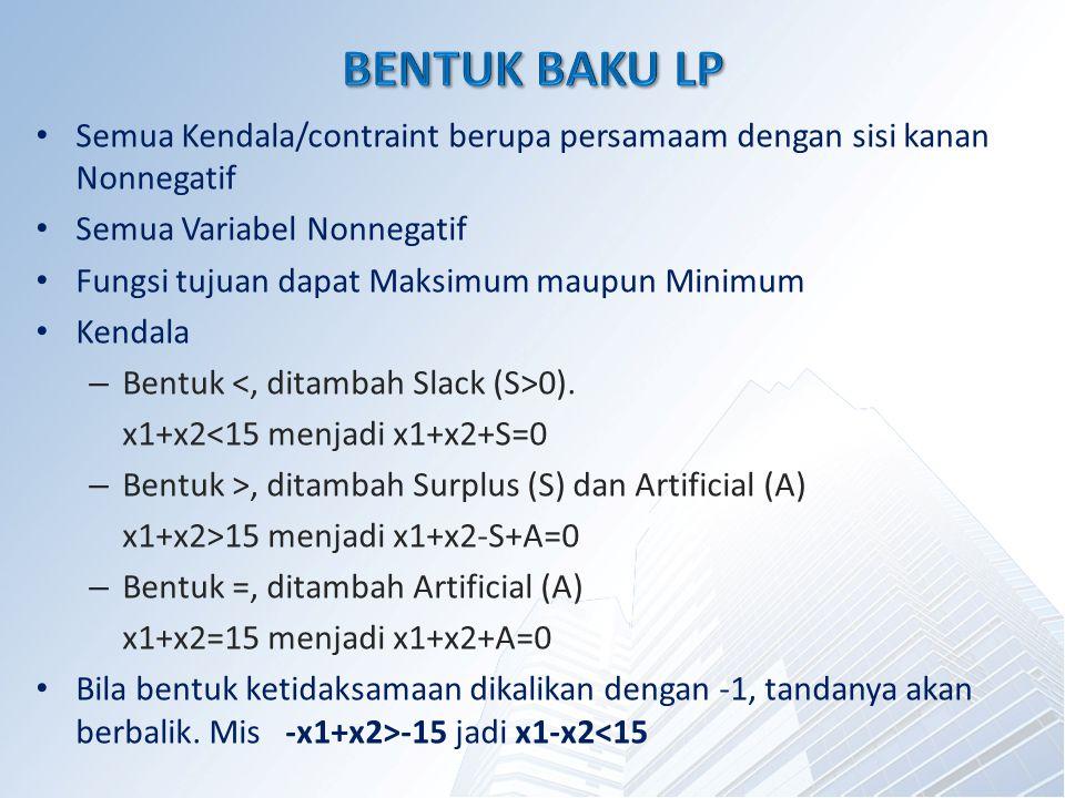Semua Kendala/contraint berupa persamaam dengan sisi kanan Nonnegatif Semua Variabel Nonnegatif Fungsi tujuan dapat Maksimum maupun Minimum Kendala – Bentuk 0).
