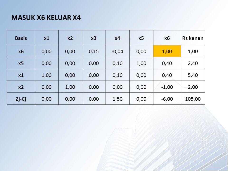 Basisx1x2x3x4x5x6Rs kanan x60,00 0,15-0,040,001,00 x50,00 0,101,000,402,40 x11,000,00 0,100,000,405,40 x20,001,000,00 -1,002,00 Zj-Cj0,00 1,500,00-6,00105,00 MASUK X6 KELUAR X4