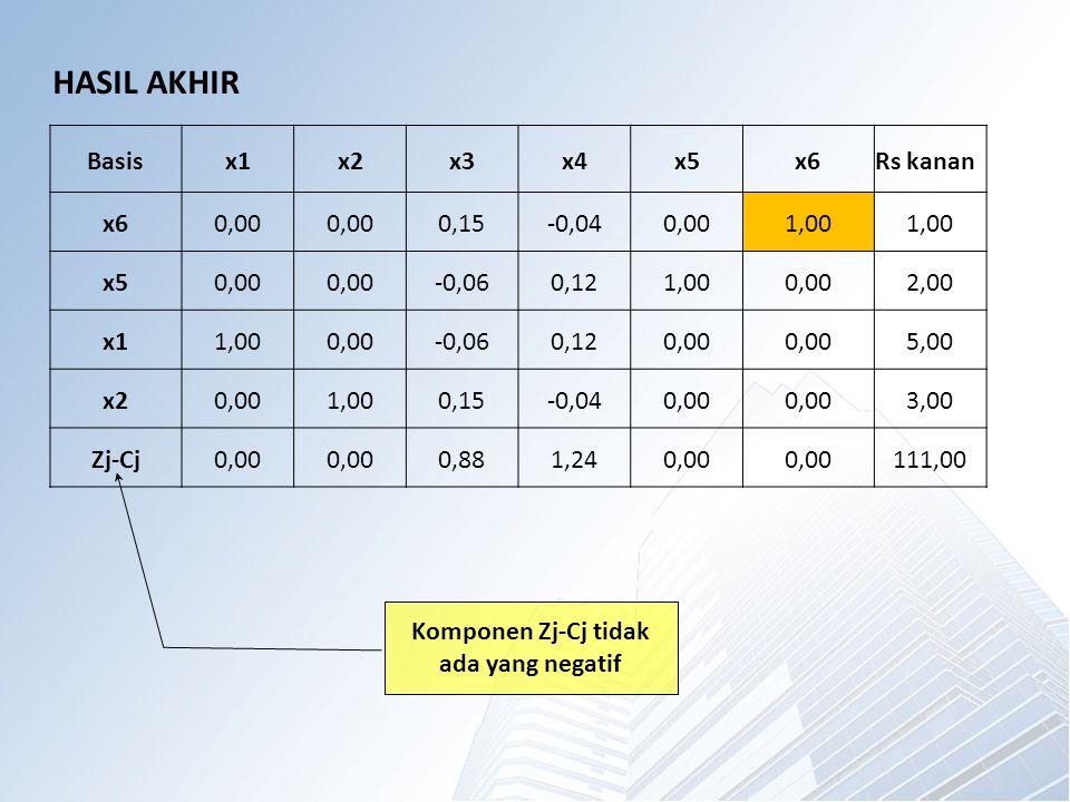Basisx1x2x3x4x5x6Rs kanan x60,00 0,15-0,040,001,00 x50,00 -0,060,121,000,002,00 x11,000,00-0,060,120,00 5,00 x20,001,000,15-0,040,00 3,00 Zj-Cj0,00 0,881,240,00 111,00 HASIL AKHIR Komponen Zj-Cj tidak ada yang negatif