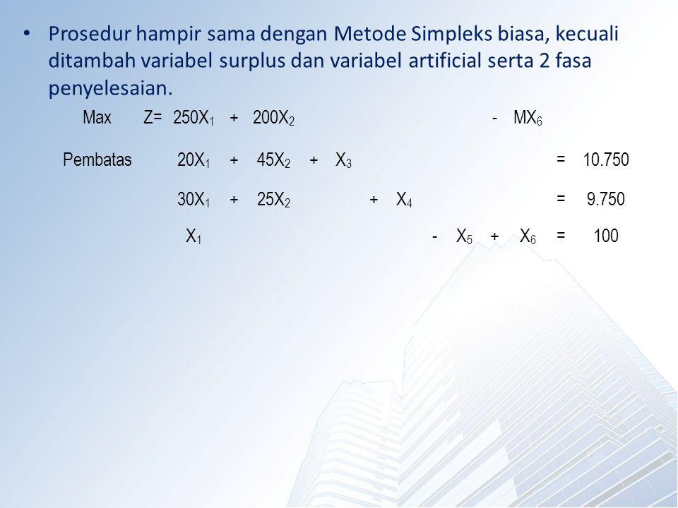 Prosedur hampir sama dengan Metode Simpleks biasa, kecuali ditambah variabel surplus dan variabel artificial serta 2 fasa penyelesaian. MaxZ=250X 1 +2