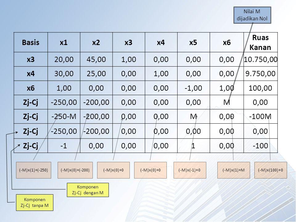 Basisx1x2x3x4x5x6 Ruas Kanan x320,0045,001,000,00 10.750,00 x430,0025,000,001,000,00 9.750,00 x61,000,00 -1,001,00100,00 Zj-Cj-250,00-200,000,00 M Zj-