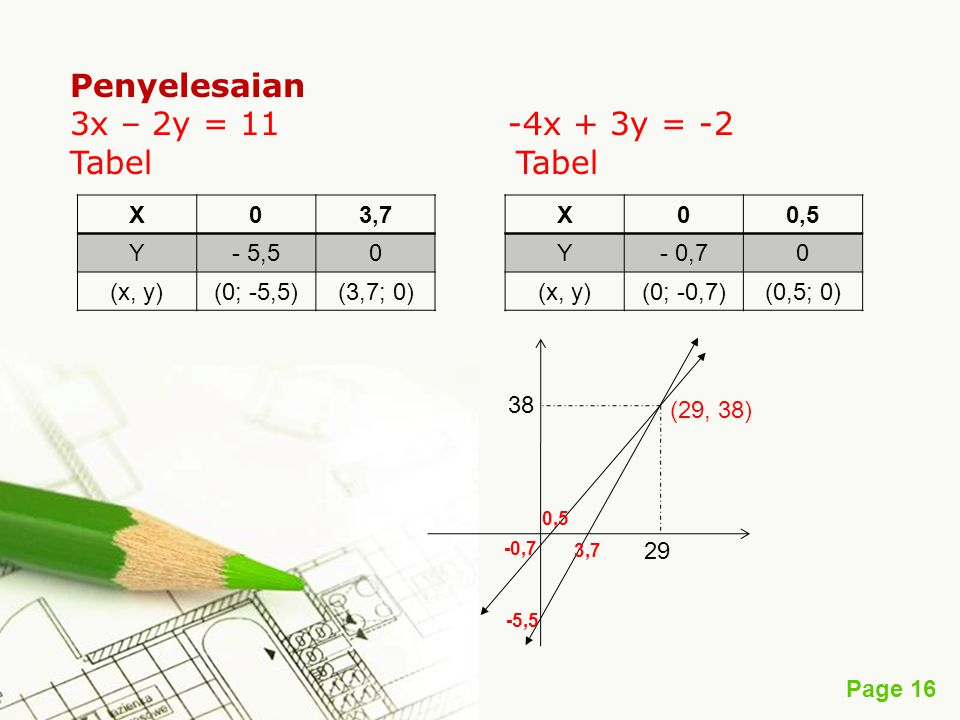 Page 17 Contoh 2 Coba Anda selesaikan contoh 2 di atas dengan cara grafik, apakah hasilnya sama seperti dengan cara- cara yang lain.