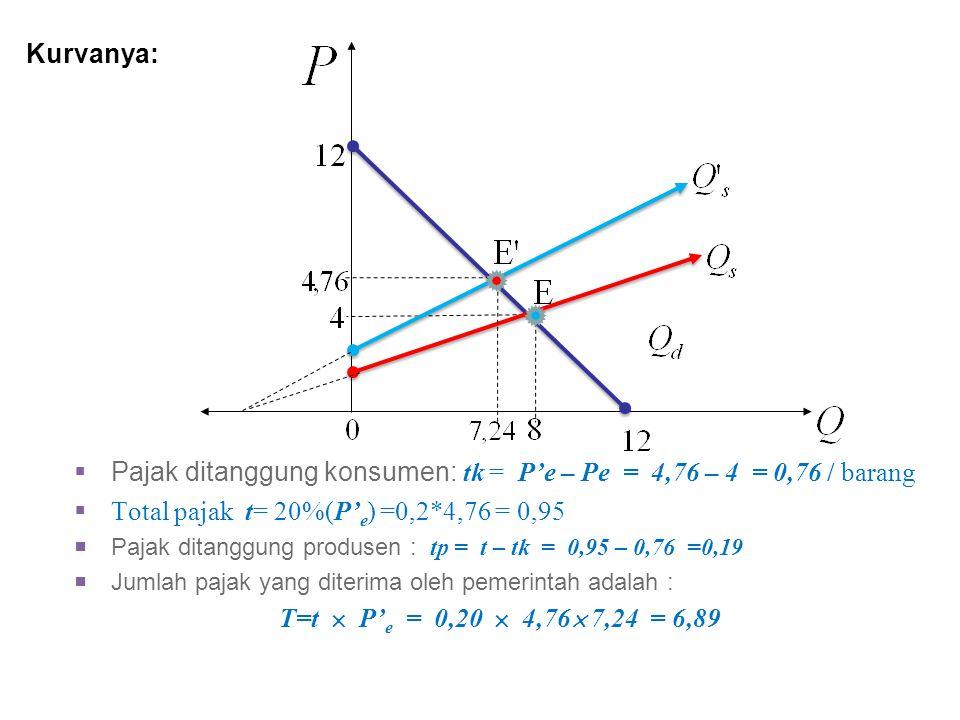Kurvanya:  Pajak ditanggung konsumen: tk = P'e – Pe = 4,76 – 4 = 0,76 / barang  Total pajak t= 20%(P' e ) =0,2*4,76 = 0,95  Pajak ditanggung produs