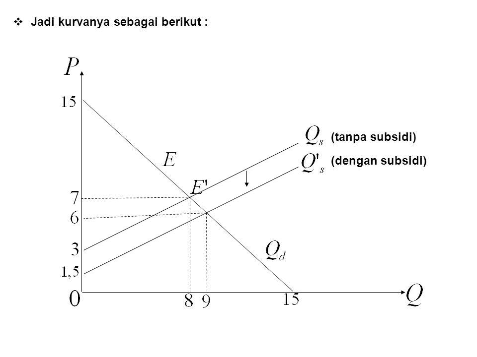  Jadi kurvanya sebagai berikut : (dengan subsidi) (tanpa subsidi)