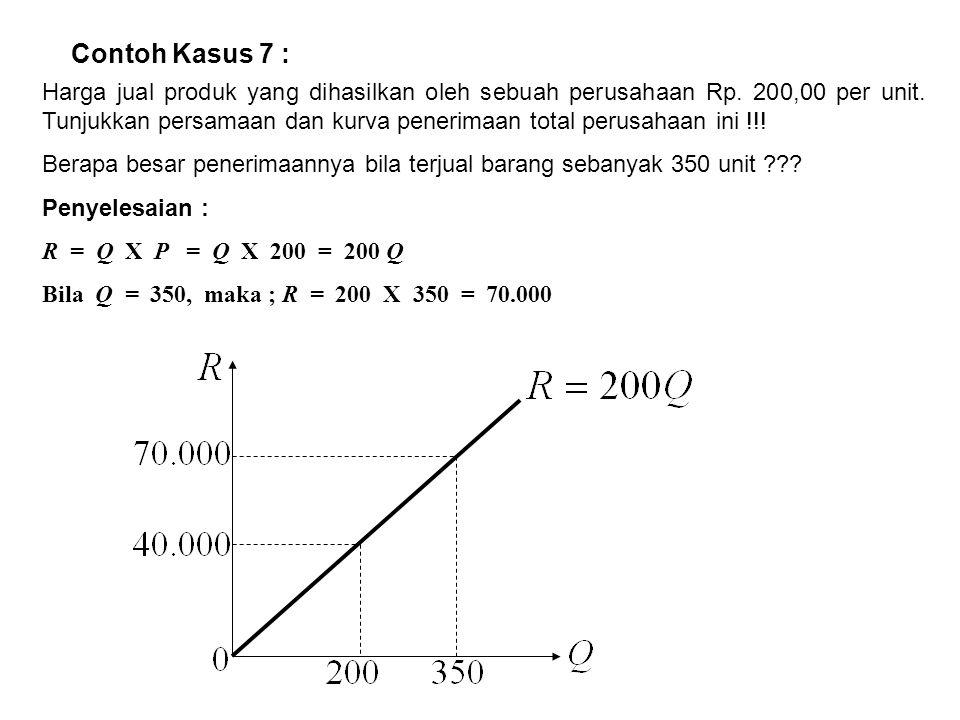 Contoh Kasus 7 : Harga jual produk yang dihasilkan oleh sebuah perusahaan Rp. 200,00 per unit. Tunjukkan persamaan dan kurva penerimaan total perusaha