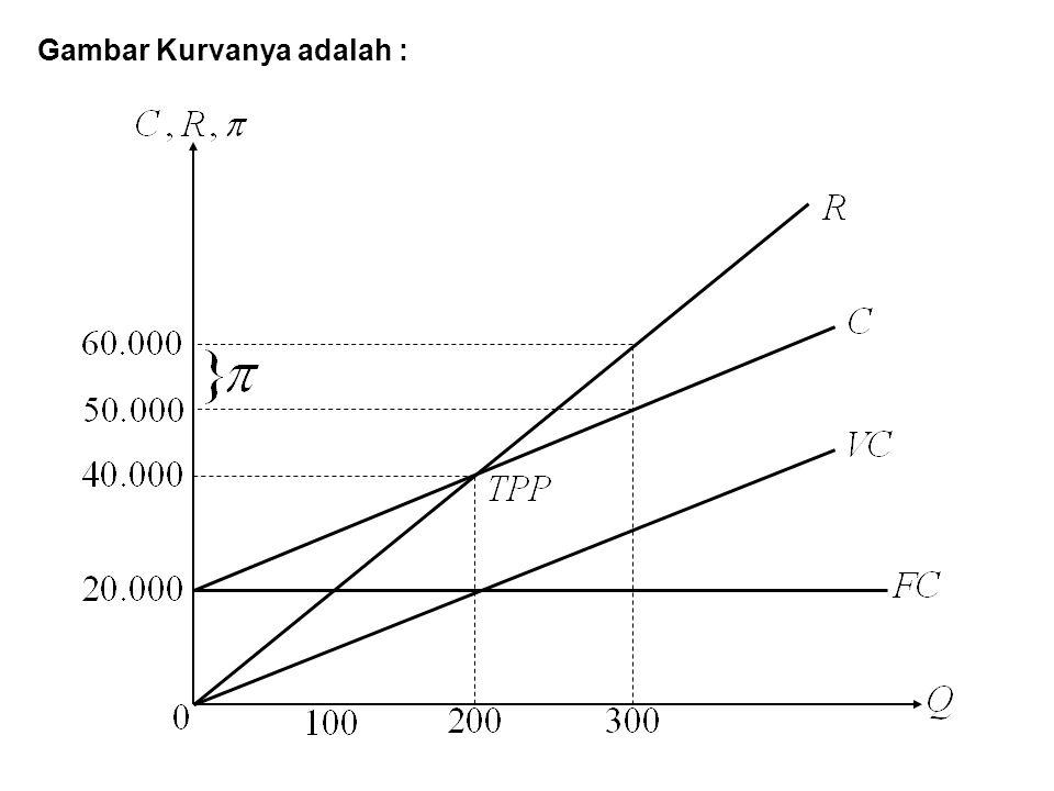 Gambar Kurvanya adalah :