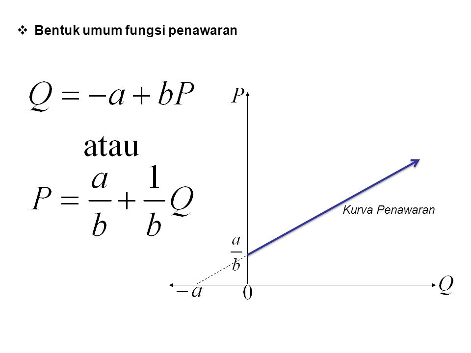 ANALISIS BREAK EVEN  Keuntungan (profit positif, π > 0) akan didapat apabila R > C.