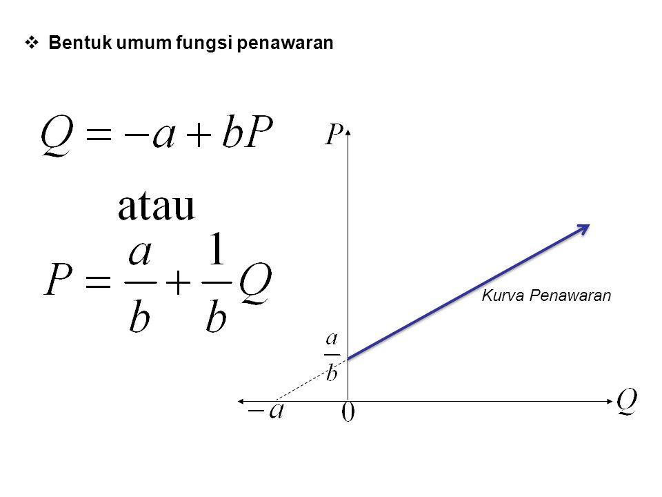  Bentuk umum fungsi penawaran Kurva Penawaran