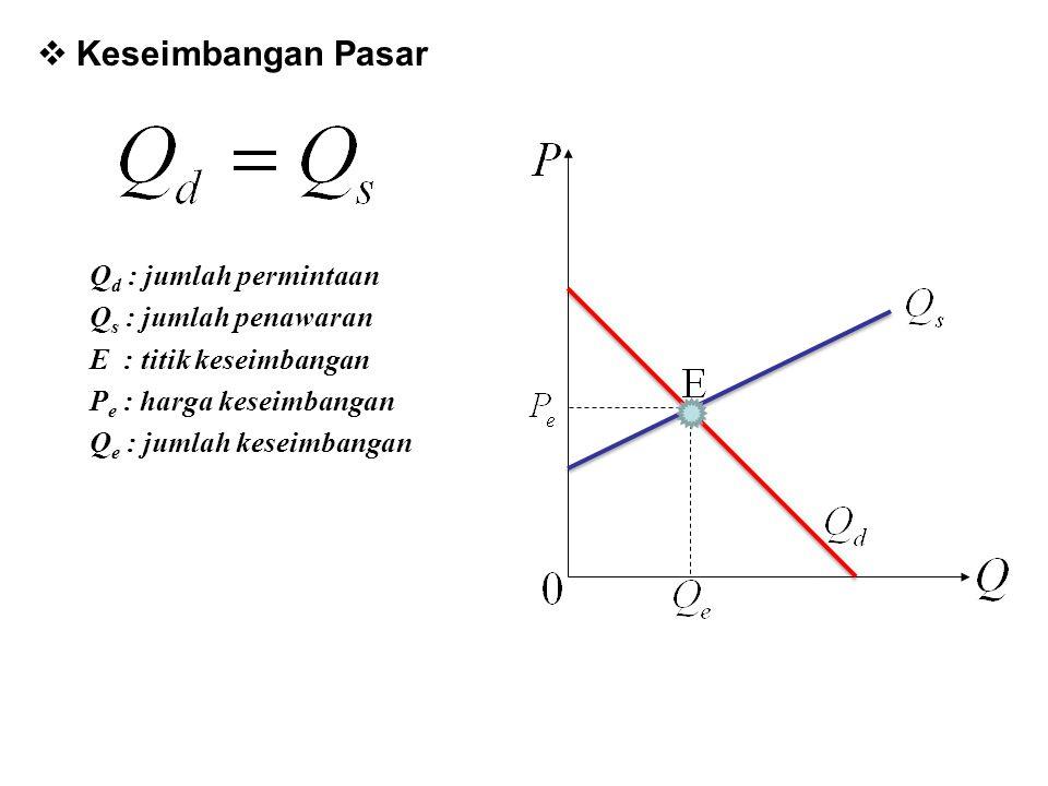  Keseimbangan Pasar Q d : jumlah permintaan Q s : jumlah penawaran E : titik keseimbangan P e : harga keseimbangan Q e : jumlah keseimbangan