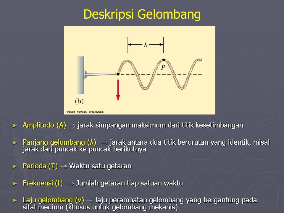 ► Amplitudo (A)  jarak simpangan maksimum dari titik kesetimbangan ► Panjang gelombang (λ)  jarak antara dua titik berurutan yang identik, misal jar