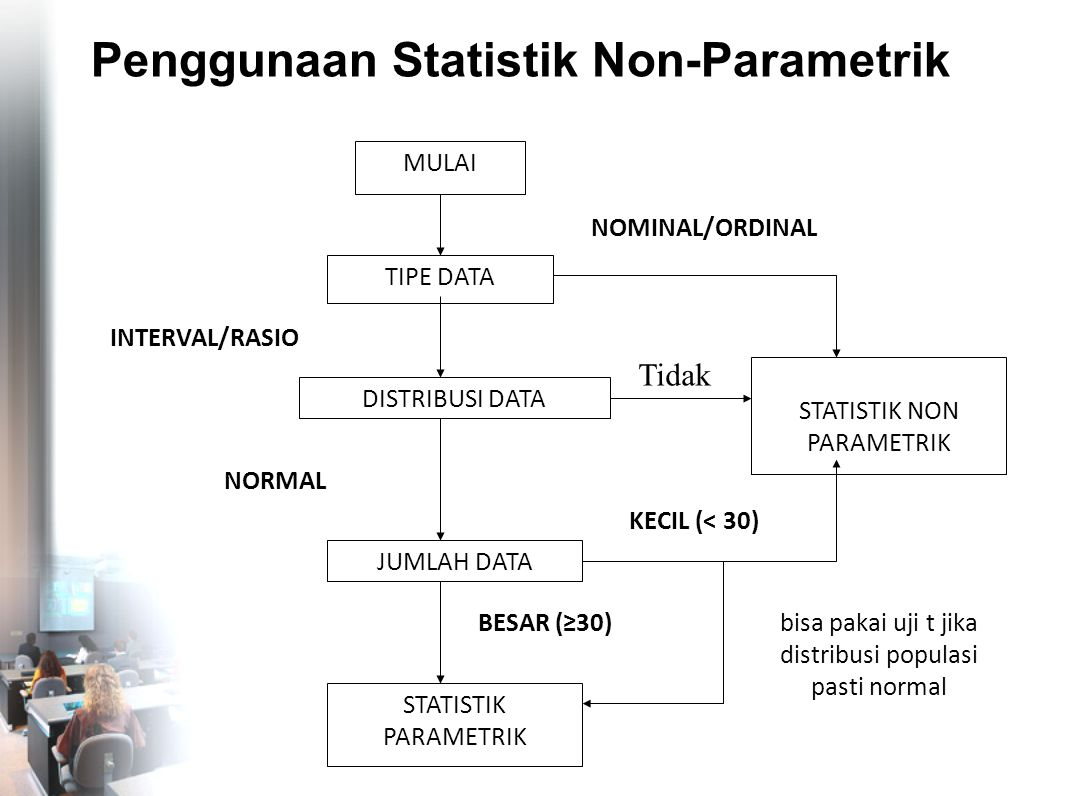 Penggunaan Statistik Non-Parametrik MULAI TIPE DATA DISTRIBUSI DATA INTERVAL/RASIO JUMLAH DATA NORMAL STATISTIK PARAMETRIK NOMINAL/ORDINAL STATISTIK N