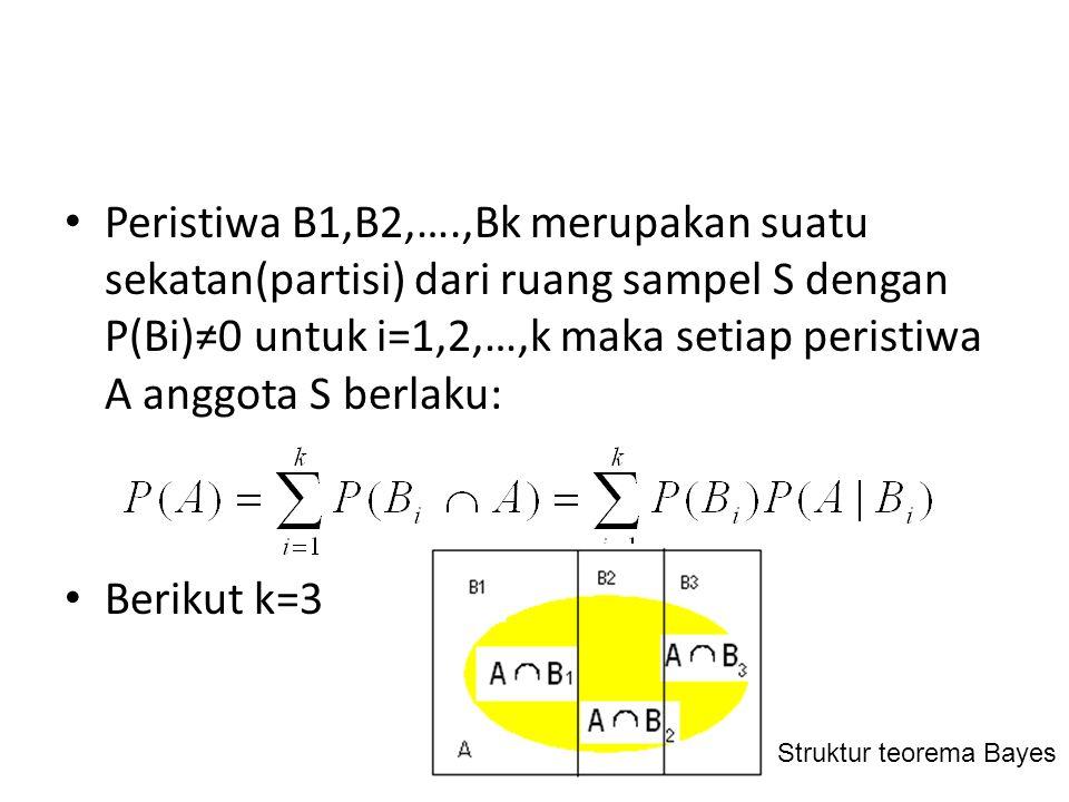 Jumlah probabilitas bersyarat kedua kejadian adalah berjumlah 1 P(A 1 |B 1 ) + P(A 2 |B 1 ) = 1 Jadi probabilitas kejadian A 1 dan A 2 adalah sebagai berikut : P(A 1 ) = P(A 1 |B 1 ) P(B 1 ) + P(A 1 |B 2 ) P(B 2 ) = 0,9(0,6) + 0,1(0,4) = 0,58 P(A 2 ) = P(A 2 |B 1 ) P(B 1 ) + P(A 2 |B 2 ) P(B 2 ) = 0,1(0,6) + 0,9(0,4) = 0,42