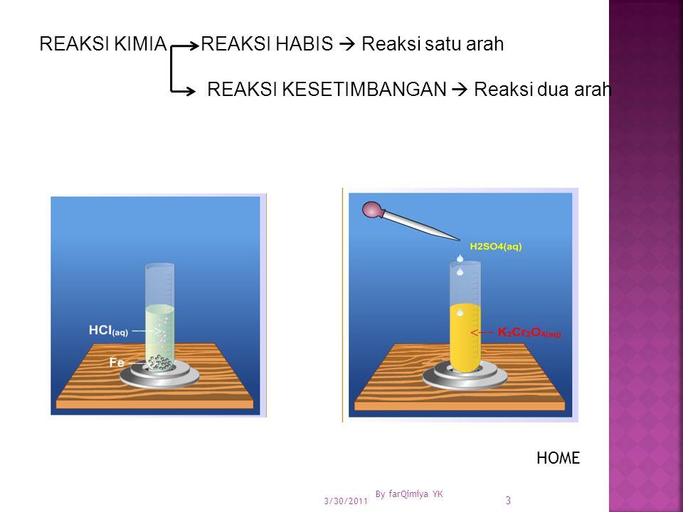 REAKSI KIMIA REAKSI HABIS  Reaksi satu arah REAKSI KESETIMBANGAN  Reaksi dua arah 3/30/2011 By farQimiya YK 3 HOME