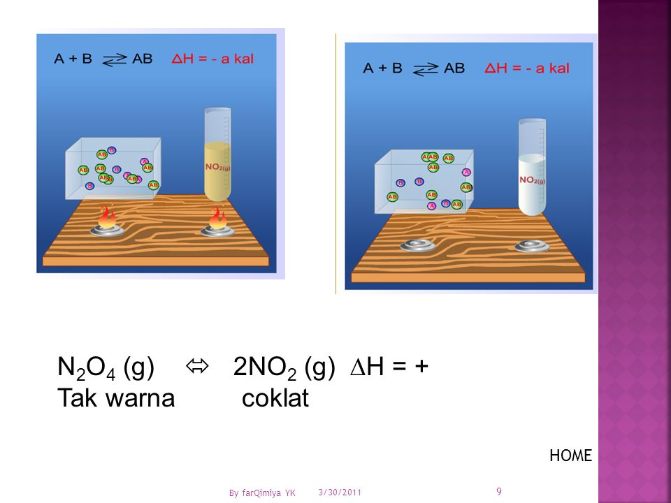 2CrO 4 2- + 2H +  Cr 2 O 7 2- + H 2 O Kuning jingga 1.Jika ditambah H + (H 2 SO 4 ) maka kesetimbangan bergeser ke arah …..