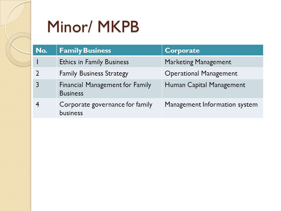 Minor/ MKPB No.Family BusinessCorporate 1Ethics in Family BusinessMarketing Management 2Family Business StrategyOperational Management 3Financial Management for Family Business Human Capital Management 4Corporate governance for family business Management Information system