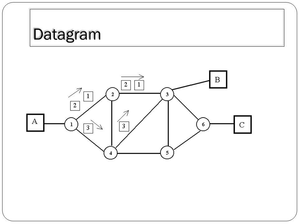 Fungsi routing sendiri harus mengacu kepada nilai nilai antara lain : 1.