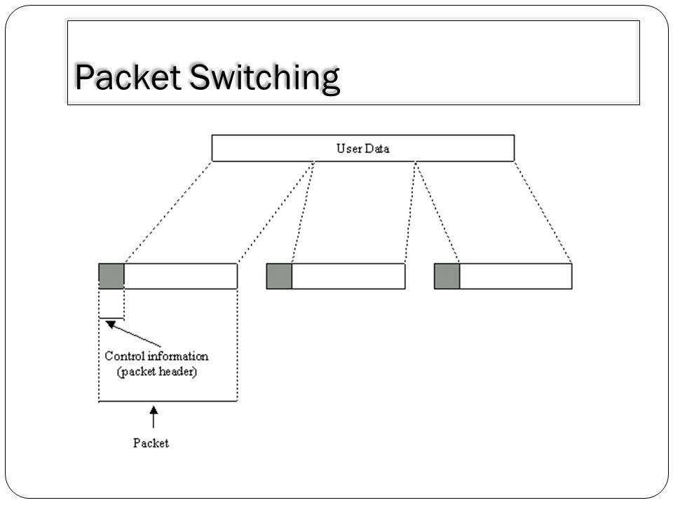 Penggunaan Data Switching mempunyai keuntungan dibandingkan dengan penggunaan Circuit switching antara lain : 1.Efisiensi jalur lebih besar karena hubungan antar node dapat menggunakan jalur yang dipakai bersama secara dianmis tergantung banyakanya paket yang dikirm.