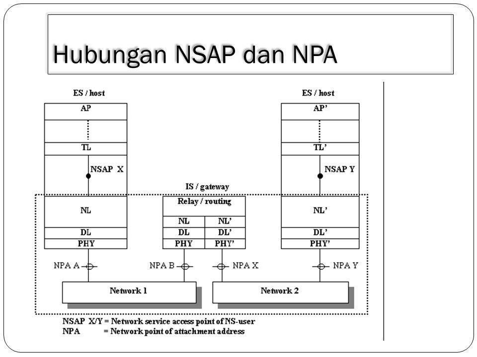 Hubungan NSAP dan NPA