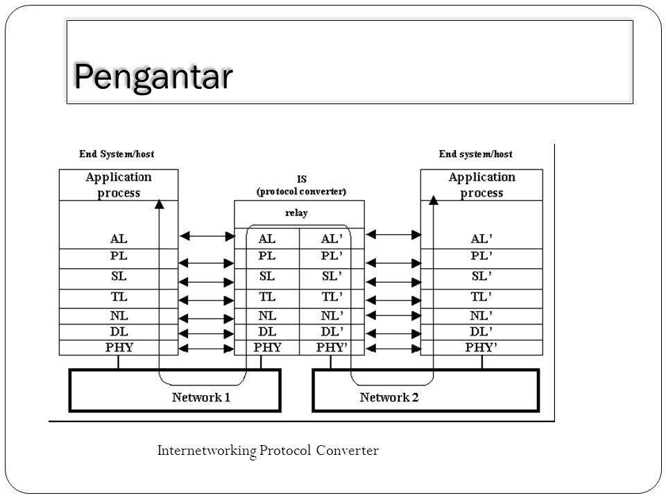Pengantar Internetworking Protocol Converter