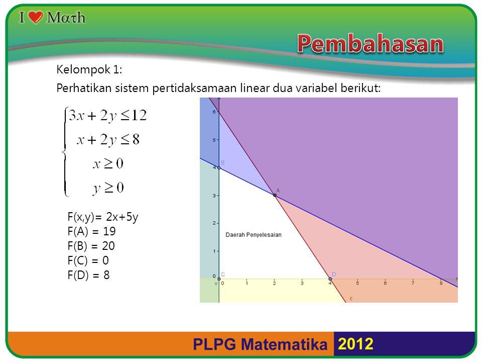 Kelompok 1: Perhatikan sistem pertidaksamaan linear dua variabel berikut: F(x,y)= 2x+5y F(A) = 19 F(B) = 20 F(C) = 0 F(D) = 8