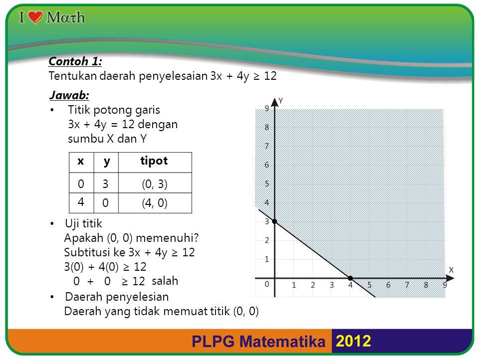 Contoh 1: Tentukan daerah penyelesaian 3x + 4y ≥ 12 Jawab: Titik potong garis 3x + 4y = 12 dengan sumbu X dan Y Uji titik Apakah (0, 0) memenuhi? Subt
