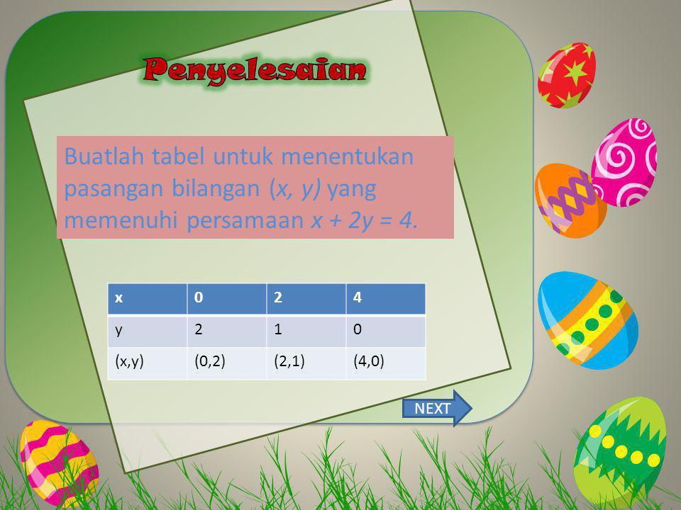 Buatlah tabel untuk menentukan pasangan bilangan (x, y) yang memenuhi persamaan x + 2y = 4. x024 y210 (x,y)(0,2)(2,1)(4,0) NEXT